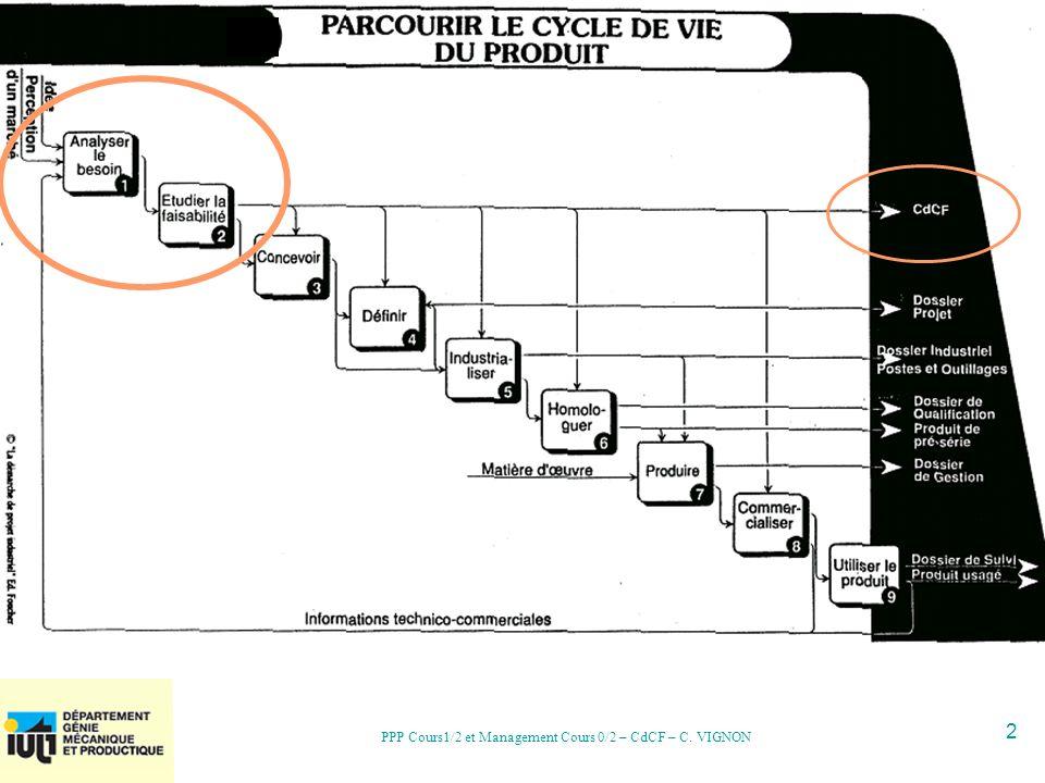 23 PPP Cours1/2 et Management Cours 0/2 – CdCF – C. VIGNON