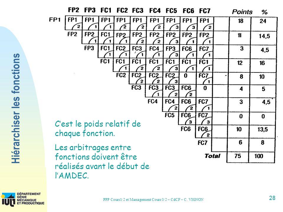 28 PPP Cours1/2 et Management Cours 0/2 – CdCF – C. VIGNON Hiérarchiser les fonctions Cest le poids relatif de chaque fonction. Les arbitrages entre f