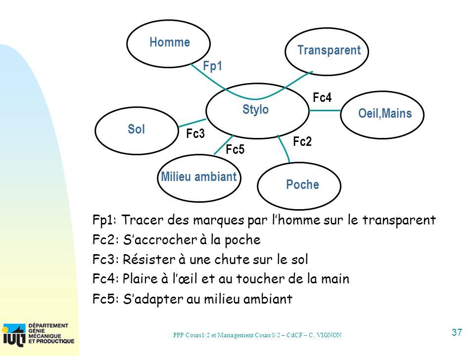 37 PPP Cours1/2 et Management Cours 0/2 – CdCF – C. VIGNON Stylo HommeTransparentOeil,MainsPocheSol Fp1: Tracer des marques par lhomme sur le transpar