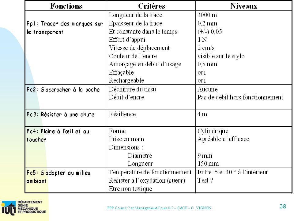 38 PPP Cours1/2 et Management Cours 0/2 – CdCF – C. VIGNON