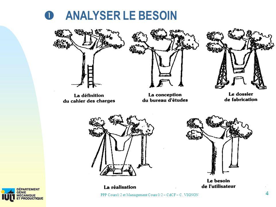 4 PPP Cours1/2 et Management Cours 0/2 – CdCF – C. VIGNON ANALYSER LE BESOIN