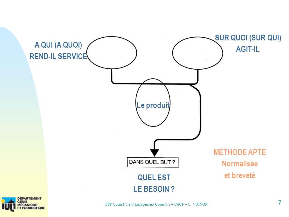 7 PPP Cours1/2 et Management Cours 0/2 – CdCF – C. VIGNON A QUI (A QUOI) REND-IL SERVICE SUR QUOI (SUR QUI) AGIT-IL METHODE APTE Normalisée et breveté