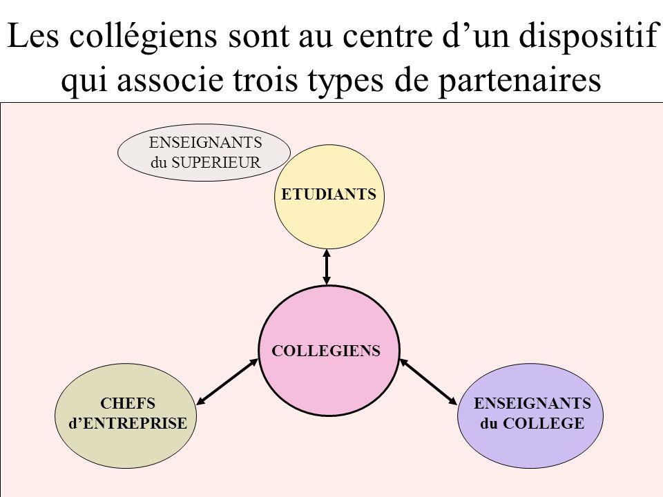 Les collégiens sont au centre dun dispositif qui associe trois types de partenaires ETUDIANTS ENSEIGNANTS du COLLEGE COLLEGIENS CHEFS dENTREPRISE ENSEIGNANTS du SUPERIEUR