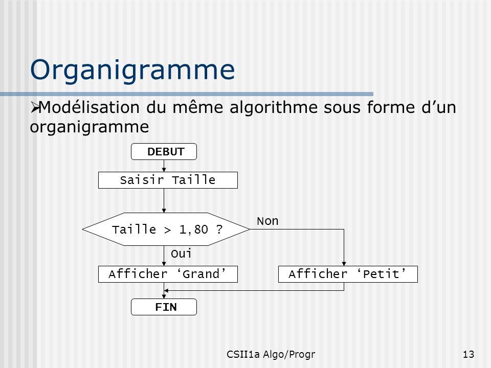 CSII1a Algo/Progr13 Organigramme Modélisation du même algorithme sous forme dun organigramme DEBUT Saisir Taille FIN Non Taille > 1,80 ? Afficher Peti
