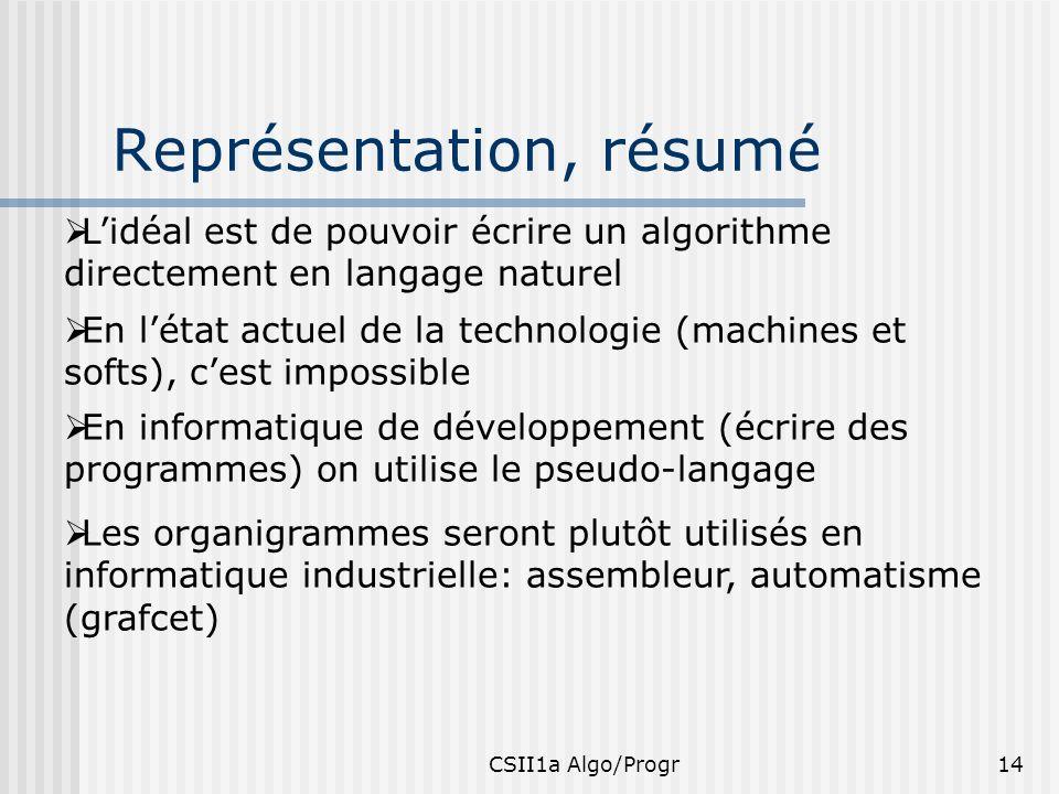 CSII1a Algo/Progr14 Représentation, résumé Lidéal est de pouvoir écrire un algorithme directement en langage naturel En létat actuel de la technologie
