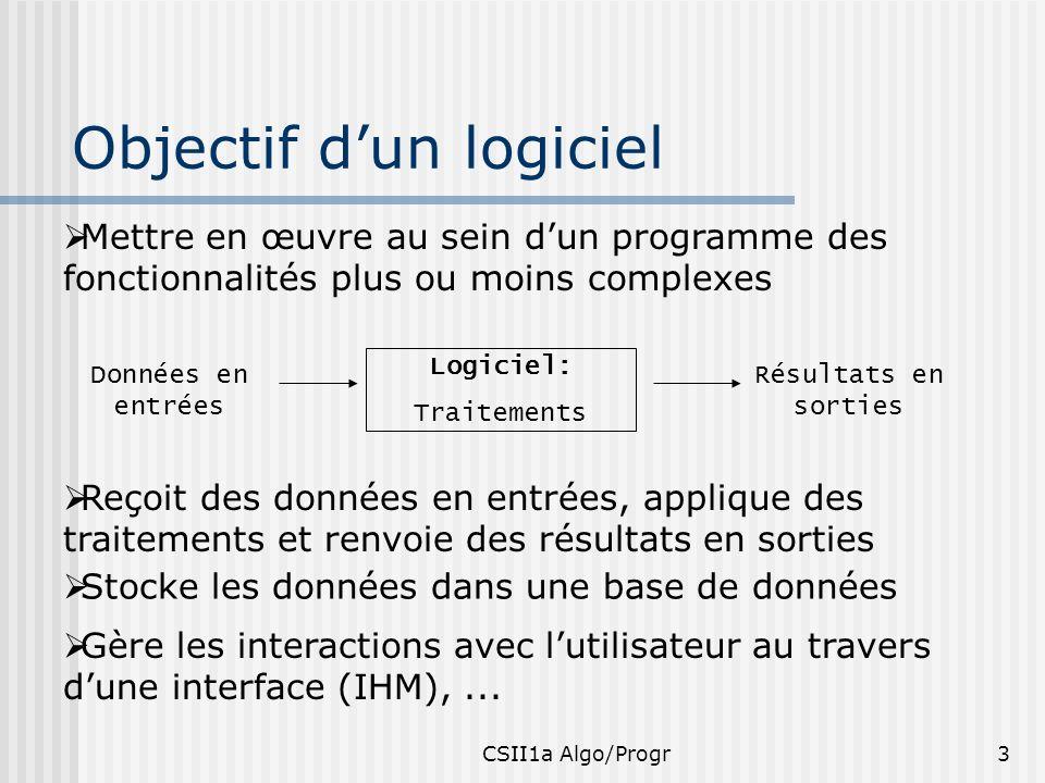 CSII1a Algo/Progr24 Types de données Les données manipulées par les programmes doivent toutes être typées Les variables sont typés explicitement: var : type Les constantes sont typées implicitement PI = 3.1415, PI sera un réel Les types : entier, réel, booléen, caractère, Chaîne de caractères, tableau