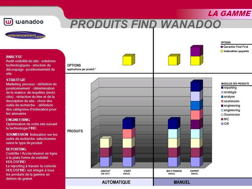 LA GAMME PRODUITS FIND WANADOO ANALYSE Audit visibilité du site - solutions technologiques - structure du découpage - positionnement du site.