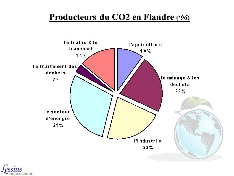 2 Si le protocole nexistait pas: Plus de CO2 dans lair le trou dans la couche dozone sélargit plus de rayons nuisibles atteignent la terre la températ