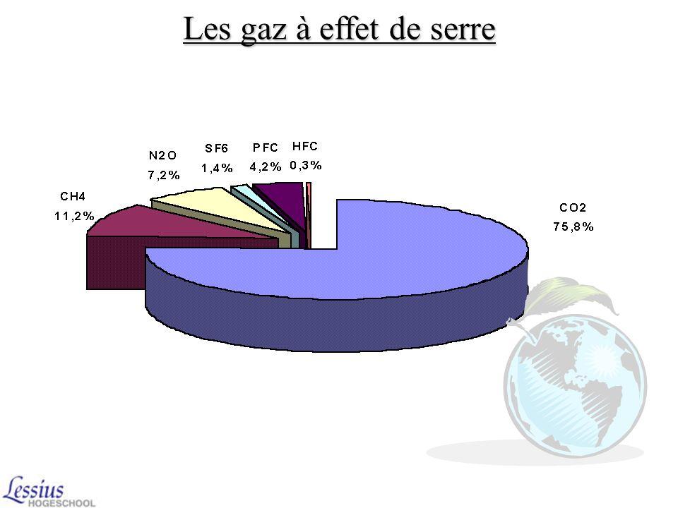 1992 : Traité du changement du climat (Rio de Janeiro) stabiliser la concentration de gaz dans latmosphère ne suffisait pas diminuer la concentration