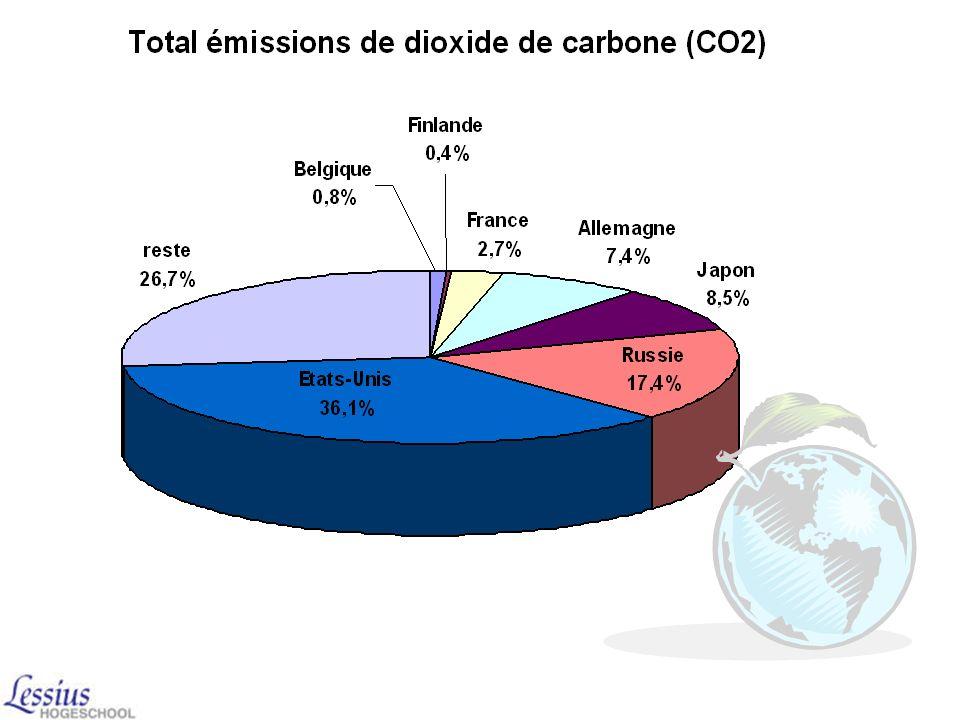 Le protocole entre en vigueur si : les 55 pays (responsables pour 55% de lémission des gaz à effet se serre) ont ratifié le pacte Le goulet détranglem