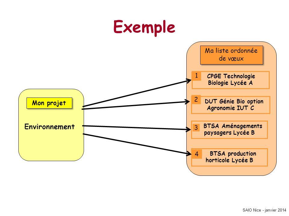 SAIO Nice - janvier 2014 Exemple Mon projet Environnement Ma liste ordonnée de vœux CPGE Technologie Biologie Lycée A DUT Génie Bio option Agronomie I
