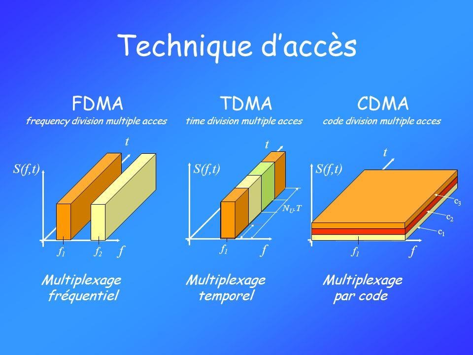 Technique daccès f S(f,t) t Multiplexage par code c1c1 c2c2 c3c3 Multiplexage fréquentiel Multiplexage temporel FDMA frequency division multiple acces