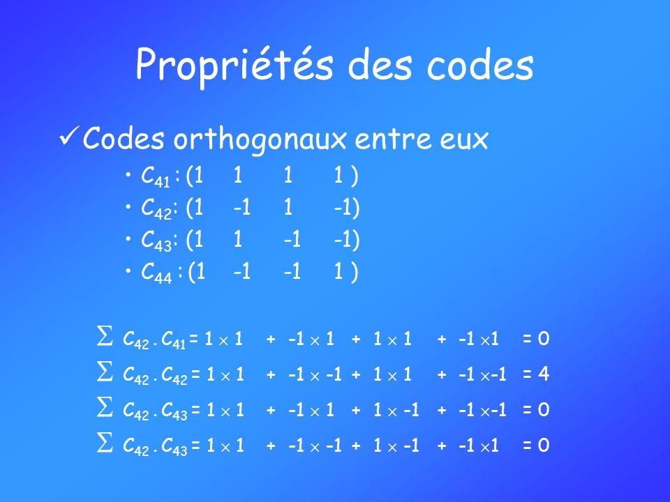Propriétés des codes Codes orthogonaux entre eux C 41 : (1111 ) C 42 : (1-1 1 -1) C 43 : (1 1 -1 -1) C 44 : (1 -1 -1 1 ) C 42. C 41 = 1 1+ -1 1 +1 1 +