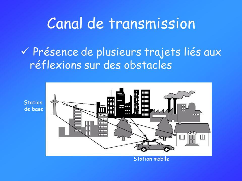 Canal de transmission Présence de plusieurs trajets liés aux réflexions sur des obstacles Station de base Station mobile