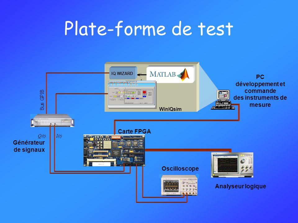 Plate-forme de test Bus GPIB I(t)Q(t) AMIQ-K2 Mesure BER WinIQSIM I.datQ.datI.datQ.dat IQ WIZARD Analyseur logique Oscilloscope WinIQsim Carte FPGA Gé