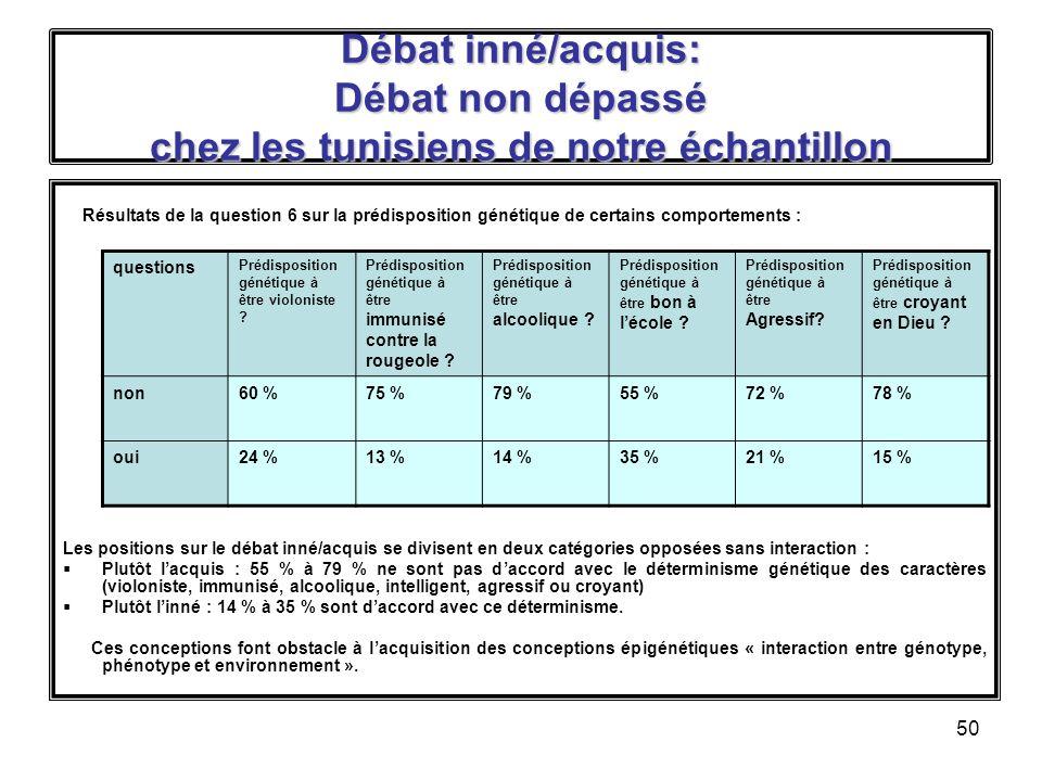 50 Débat inné/acquis: Débat non dépassé chez les tunisiens de notre échantillon Résultats de la question 6 sur la prédisposition génétique de certains comportements : Les positions sur le débat inné/acquis se divisent en deux catégories opposées sans interaction : Plutôt lacquis : 55 % à 79 % ne sont pas daccord avec le déterminisme génétique des caractères (violoniste, immunisé, alcoolique, intelligent, agressif ou croyant) Plutôt linné : 14 % à 35 % sont daccord avec ce déterminisme.
