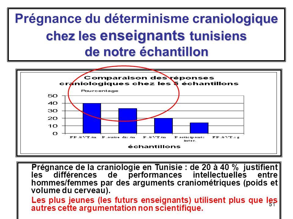 51 raniologique chez les enseignants tunisiens de notre échantillon Prégnance du déterminisme craniologique chez les enseignants tunisiens de notre échantillon Prégnance de la craniologie en Tunisie : de 20 à 40 % justifient les différences de performances intellectuelles entre hommes/femmes par des arguments craniométriques (poids et volume du cerveau).