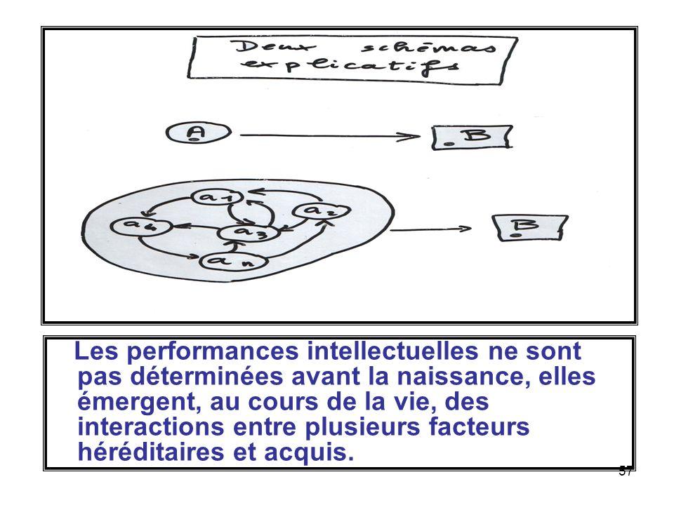 57 Les performances intellectuelles ne sont pas déterminées avant la naissance, elles émergent, au cours de la vie, des interactions entre plusieurs facteurs héréditaires et acquis.