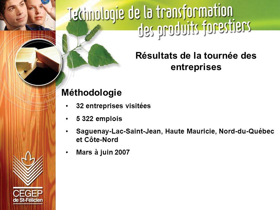 Région Nombre demployés actuels (2007) en transformation des produits forestiers Besoins nets de main- dœuvre dici 5 ans 2012 Dont requièrant le DEC en transformation des produits forestiers Rémunération moyenne (postes qui requièrent un DEC) Engagement envers des stages pour étudiants au DEC Disponibilité de prêts déquipements au Cégep (en usine) NombreDétail des types de postes SaguenayLac- Saint-Jean (22 entreprises rejointes) 2 957 668 (22,6%) 122 (18,9%) Supervision9376,2% 19,43 $ /h Possibilité de 54 / an 42 rémunérés 12 non rémunérés 15 Oui (68,2%) Qualité1512,3% Procédé108,2% Transformation32,5% Ventes10,8% Abitibi / Nord-du- Québec (3 entreprises rejointes) 940 262 (27,9%) 33 (12,6%) Supervision2575,8% 23,22 $ /h Possibilité de 7 / an rémunérés 2 Oui (66,6%) Qualité39,1% Procédé515,2% Transformation0,0% Ventes0,0% Côte-Nord (5 entreprises rejointes) 525 150 (28,6%) 28 (18,6%) Supervision2278,6% 26,87 $ /h Possibilité de 6 / an rémunérés 5 Oui (100,0%) Qualité414,3% Procédé27,1% Transformation0,0% Ventes0,0% Tournée des entreprises – tableau synthèse