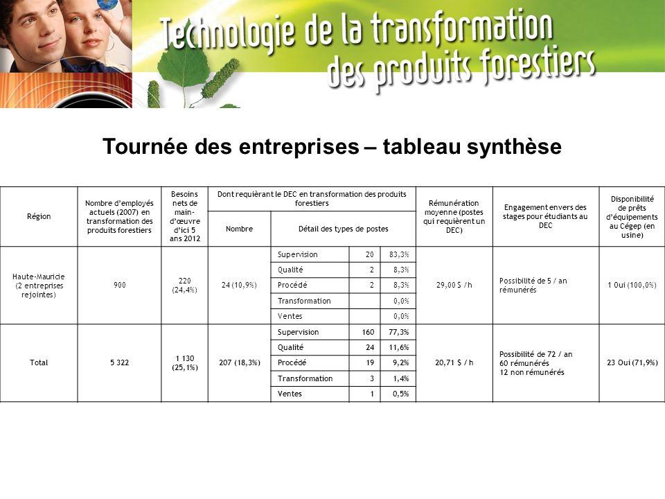 Région Nombre demployés actuels (2007) en transformation des produits forestiers Besoins nets de main- dœuvre dici 5 ans 2012 Dont requièrant le DEC e