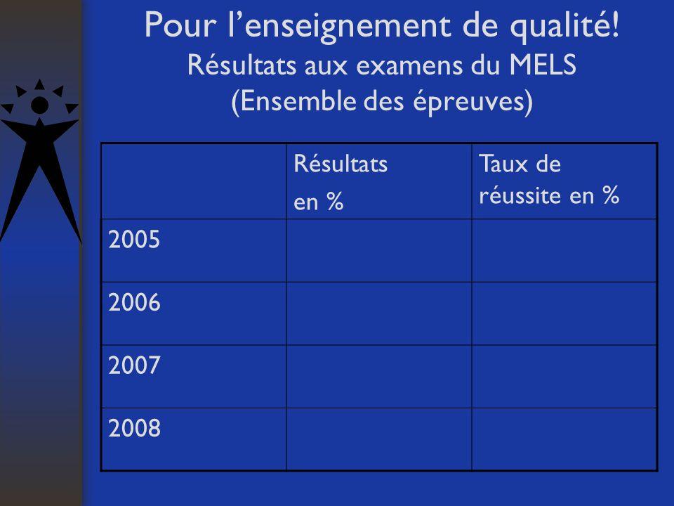 Pour lenseignement de qualité! Résultats aux examens du MELS (Ensemble des épreuves) Résultats en % Taux de réussite en % 2005 2006 2007 2008