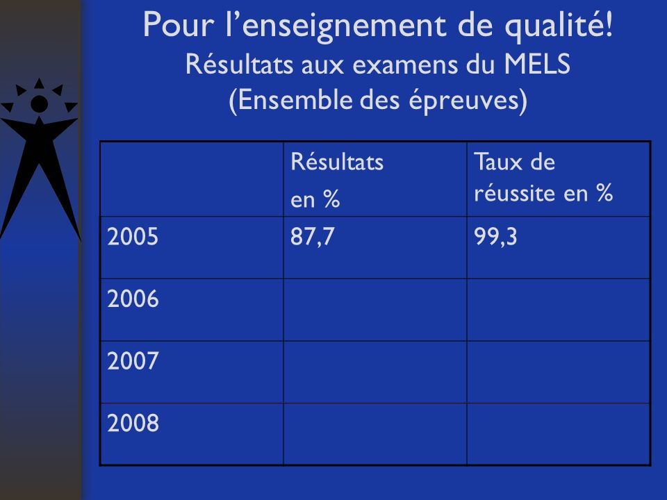 Pour lenseignement de qualité! Résultats aux examens du MELS (Ensemble des épreuves) Résultats en % Taux de réussite en % 200587,799,3 2006 2007 2008