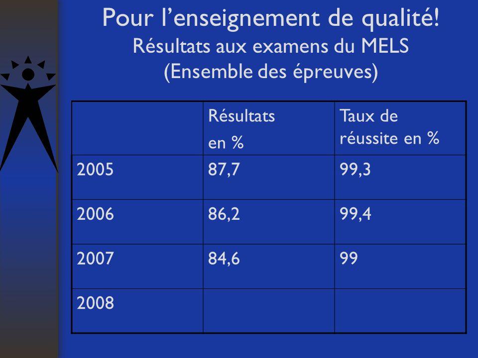 Pour lenseignement de qualité! Résultats aux examens du MELS (Ensemble des épreuves) Résultats en % Taux de réussite en % 200587,799,3 200686,299,4 20