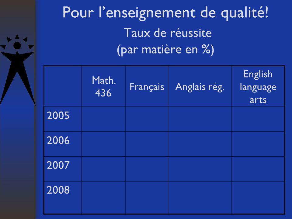 Pour lenseignement de qualité! Taux de réussite (par matière en %) Math. 436 FrançaisAnglais rég. English language arts 2005 2006 2007 2008