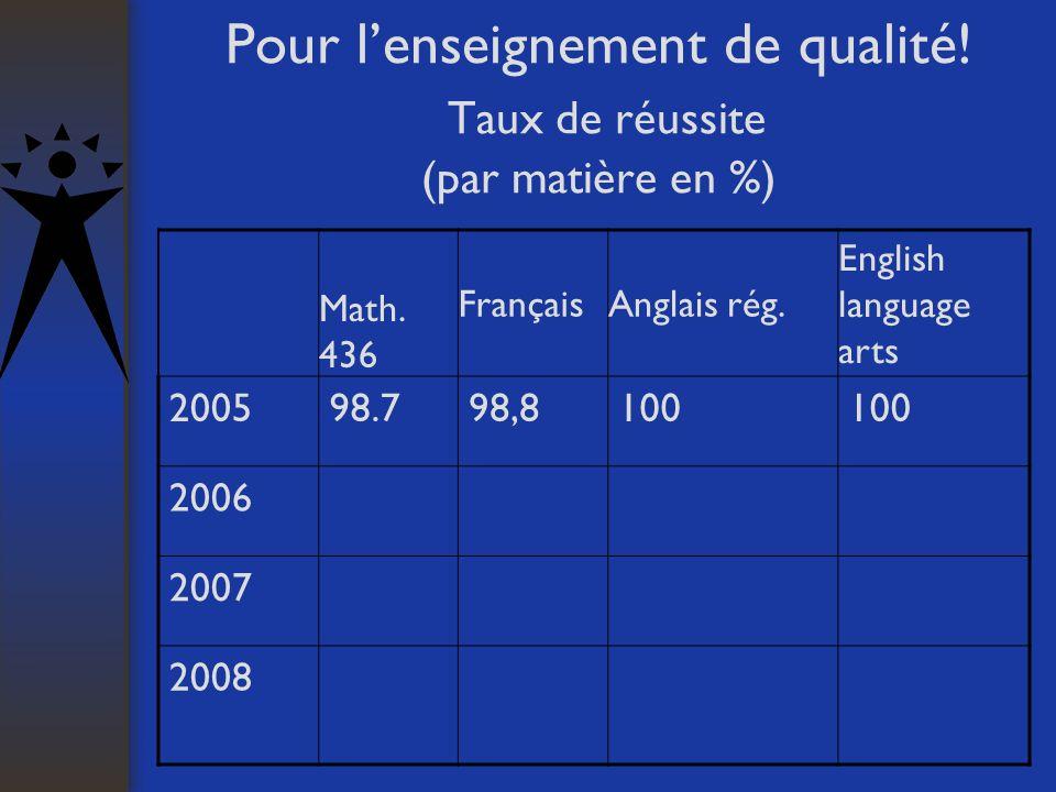 Pour lenseignement de qualité! Taux de réussite (par matière en %) Math. 436 FrançaisAnglais rég. English language arts 200598.798,8100 2006 2007 2008