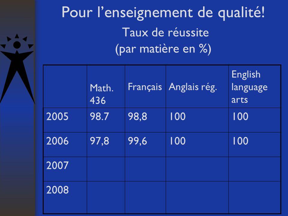 Pour lenseignement de qualité! Taux de réussite (par matière en %) Math. 436 FrançaisAnglais rég. English language arts 200598.798,8100 200697,899,610