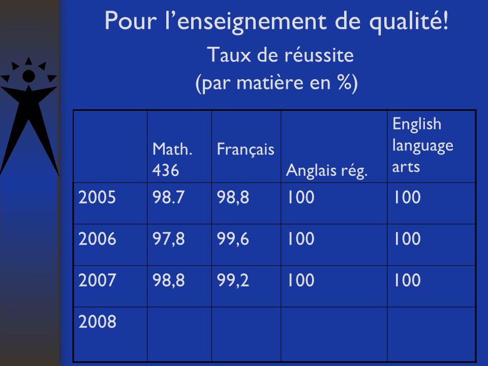 Pour lenseignement de qualité! Taux de réussite (par matière en %) Math. 436 Français Anglais rég. English language arts 200598.798,8100 200697,899,61