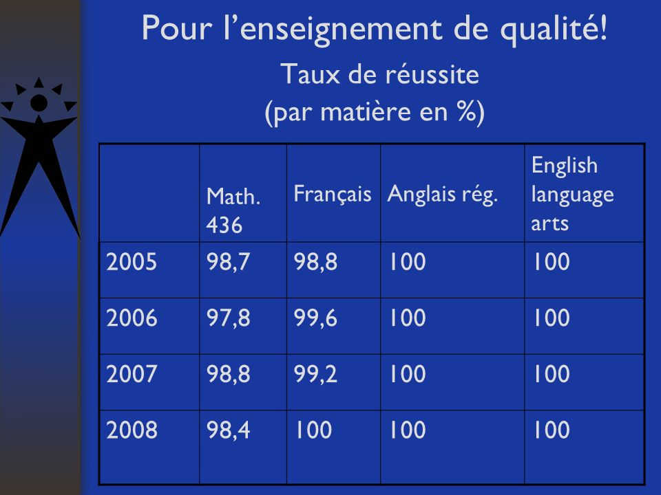 Pour lenseignement de qualité! Taux de réussite (par matière en %) Math. 436 FrançaisAnglais rég. English language arts 200598,798,8100 200697,899,610