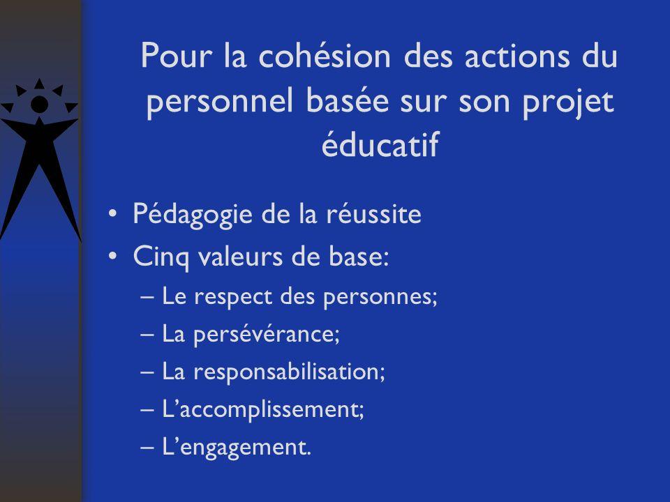 Pour la cohésion des actions du personnel basée sur son projet éducatif Pédagogie de la réussite Cinq valeurs de base: –Le respect des personnes; –La persévérance; –La responsabilisation; –Laccomplissement; –Lengagement.