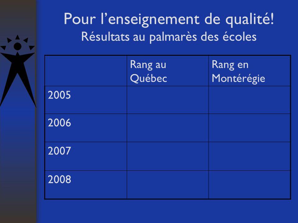 Pour lenseignement de qualité! Résultats au palmarès des écoles Rang au Québec Rang en Montérégie 2005 2006 2007 2008