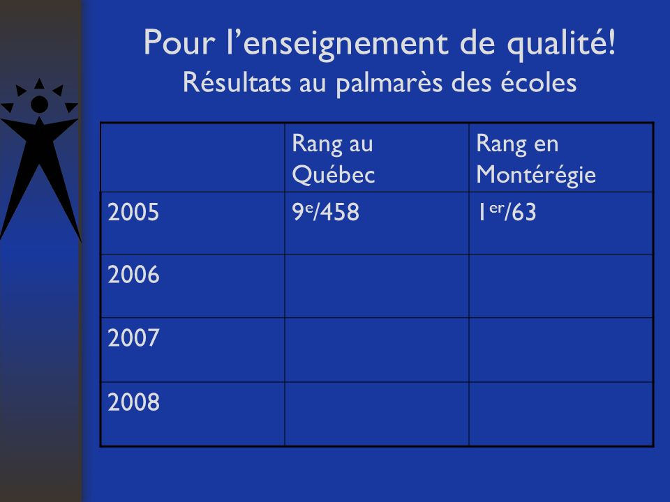Pour lenseignement de qualité! Résultats au palmarès des écoles Rang au Québec Rang en Montérégie 20059 e /4581 er /63 2006 2007 2008