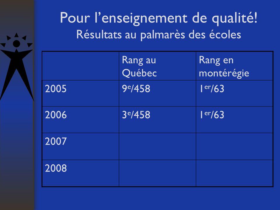 Pour lenseignement de qualité! Résultats au palmarès des écoles Rang au Québec Rang en montérégie 20059 e /4581 er /63 20063 e /4581 er /63 2007 2008