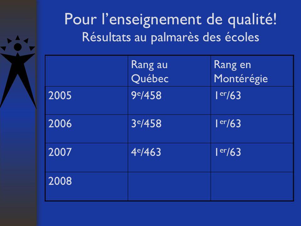 Pour lenseignement de qualité! Résultats au palmarès des écoles Rang au Québec Rang en Montérégie 20059 e /4581 er /63 20063 e /4581 er /63 20074 e /4