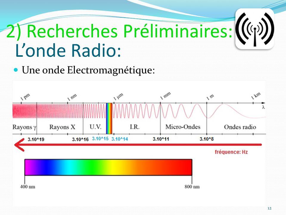 Londe Radio: Une onde Electromagnétique: 12 2) Recherches Préliminaires: