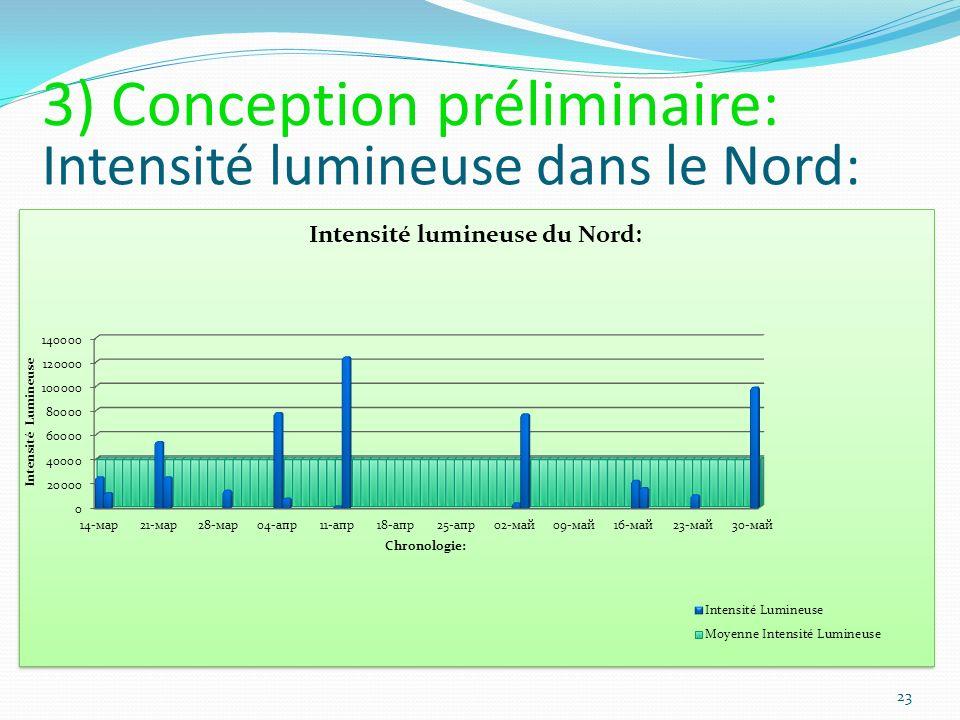 Intensité lumineuse dans le Nord: 23 3) Conception préliminaire: