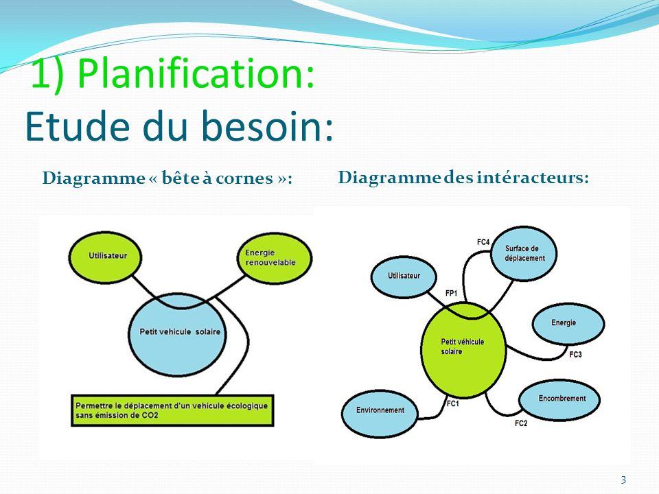 Etude du besoin: Diagramme « bête à cornes »: Diagramme des intéracteurs: 3 1) Planification: