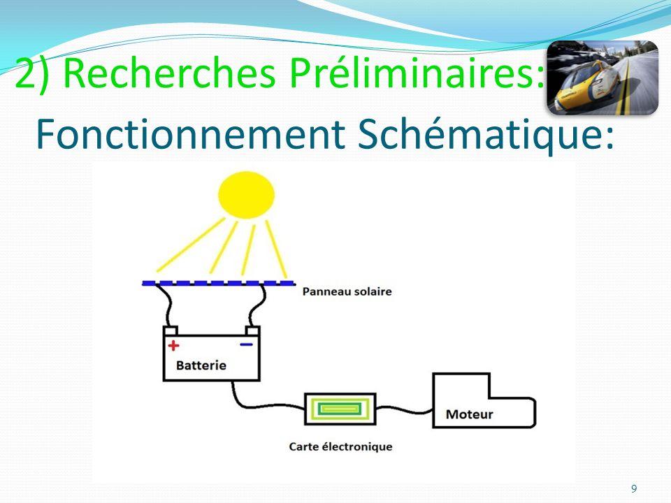 Quelques concepts: La « Sunswift »: La « Power of one »: La « Toyota Solar Prius »: 10 2) Recherches Préliminaires: