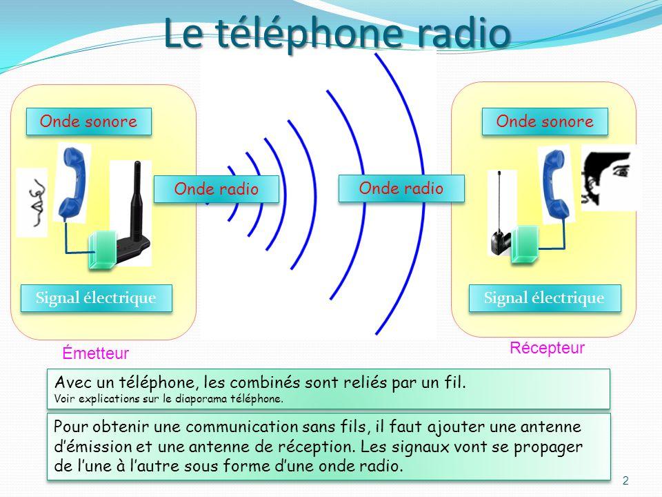 Récepteur Onde sonore Signal électrique Onde sonore Émetteur Pour obtenir une communication sans fils, il faut ajouter une antenne démission et une antenne de réception.