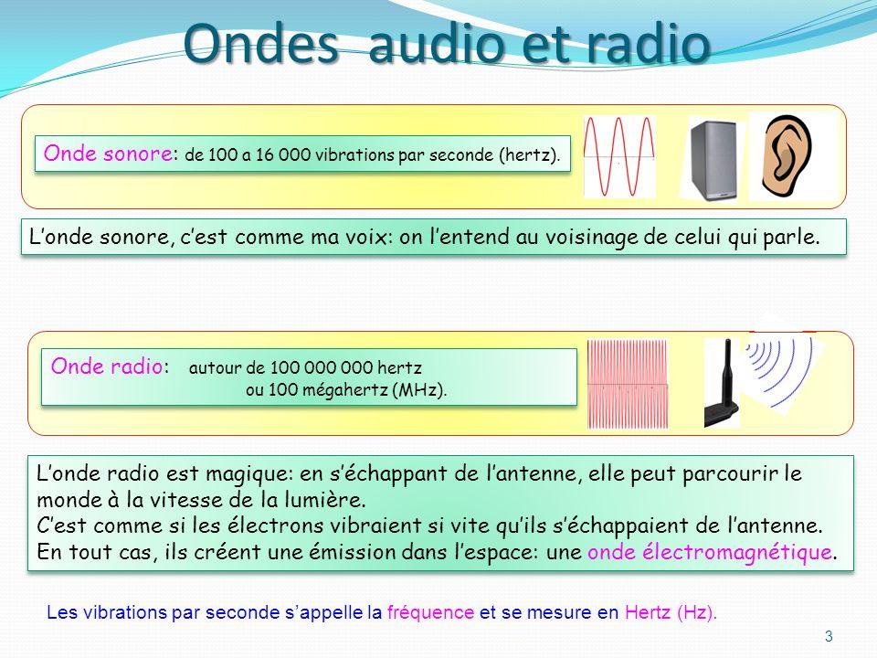 Récepteur Onde sonore Signal électrique Onde sonore Émetteur Pour obtenir une communication sans fils, il faut ajouter une antenne démission et une an