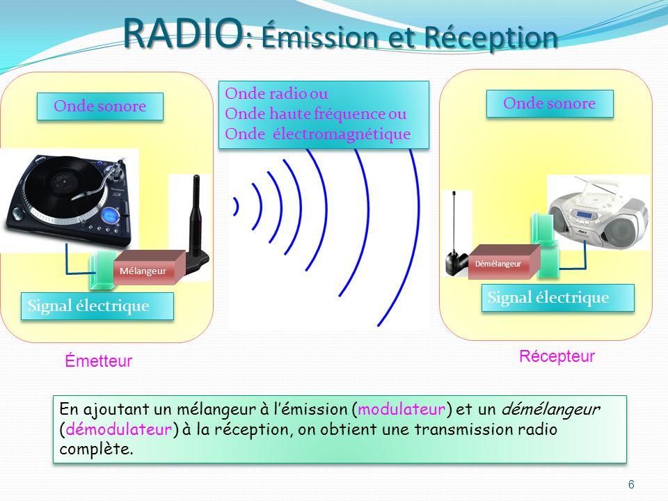 RADIO : Émission et Réception En ajoutant un mélangeur à lémission (modulateur) et un démélangeur (démodulateur) à la réception, on obtient une transmission radio complète.