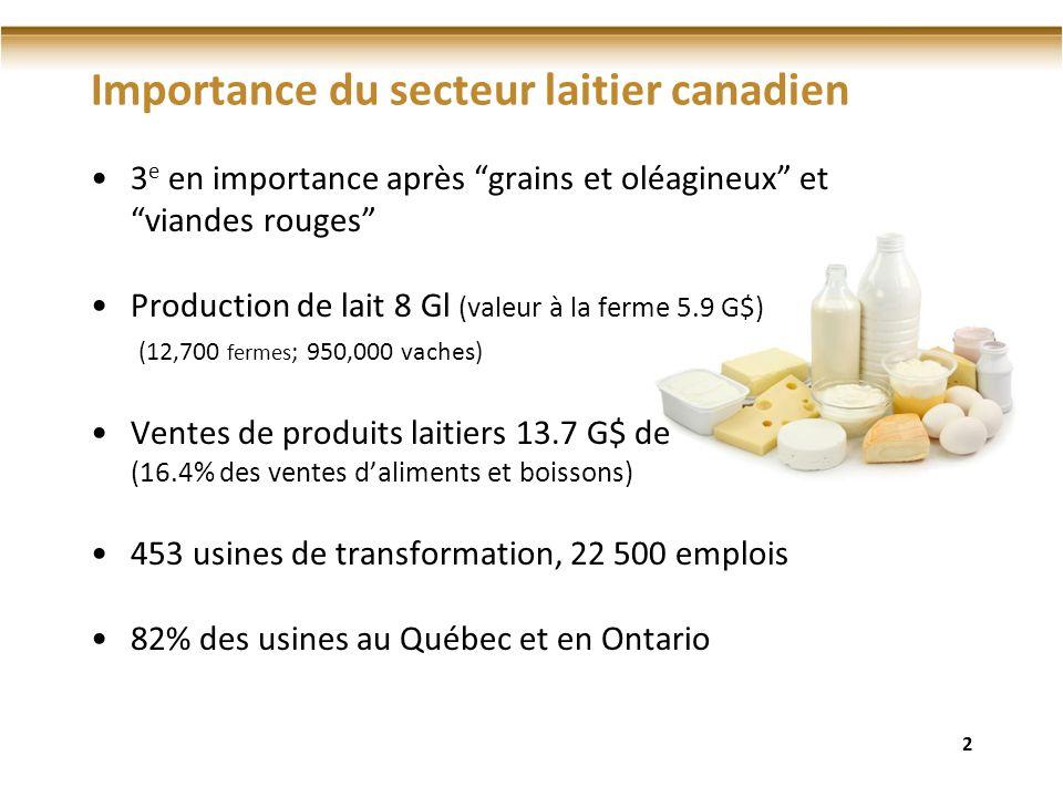Importance du secteur laitier canadien 3 e en importance après grains et oléagineux et viandes rouges Production de lait 8 Gl (valeur à la ferme 5.9 G