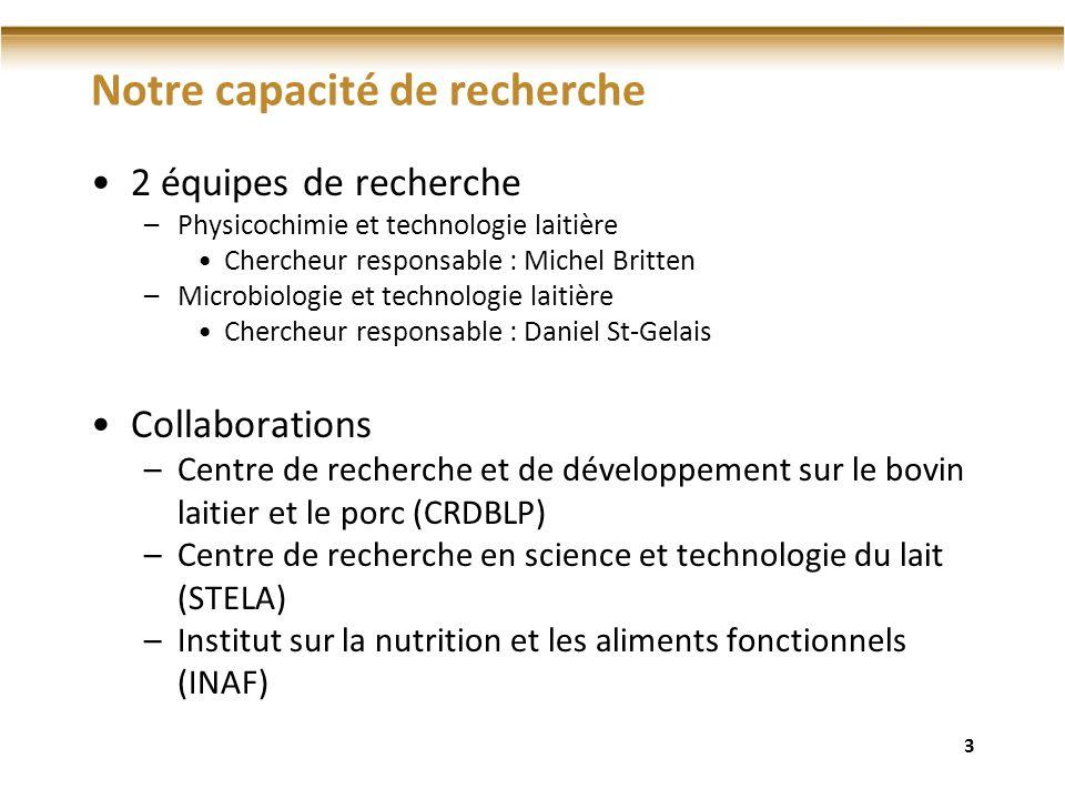 Notre capacité de recherche 2 équipes de recherche –Physicochimie et technologie laitière Chercheur responsable : Michel Britten –Microbiologie et tec