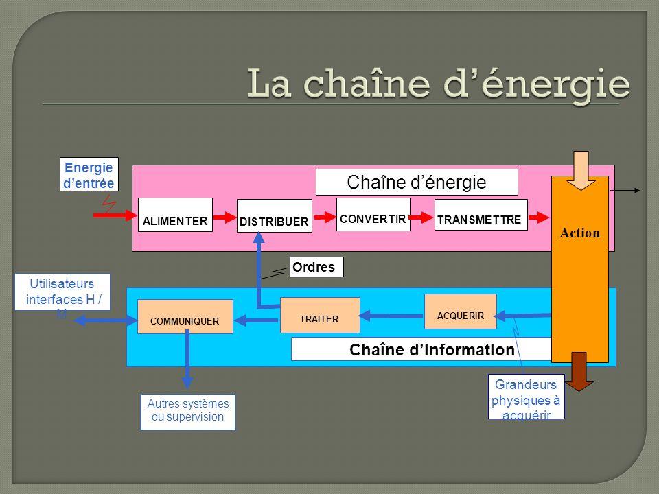 Chaîne dénergie Energie dentrée ALIMENTER CONVERTIR DISTRIBUER TRANSMETTRE Chaîne dinformation TRAITER ACQUERIR Grandeurs physiques à acquérir COMMUNI