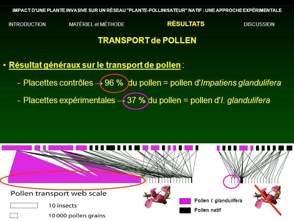 Résultat généraux sur le transport de pollen : -Placettes contrôles 96 % du pollen = pollen d Impatiens glandulifera -Placettes expérimentales 37 % du pollen = pollen d I.