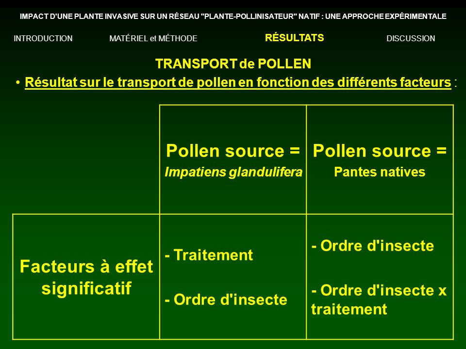 Résultat sur le transport de pollen en fonction des différents facteurs : TRANSPORT de POLLEN IMPACT D UNE PLANTE INVASIVE SUR UN RÉSEAU PLANTE-POLLINISATEUR NATIF : UNE APPROCHE EXPÉRIMENTALE INTRODUCTIONMATÉRIEL et MÉTHODE RÉSULTATS DISCUSSION Pollen source = Impatiens glandulifera Pollen source = Pantes natives Facteurs à effet significatif - Traitement - Ordre d insecte - Ordre d insecte x traitement