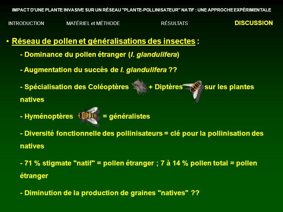 Réseau de pollen et généralisations des insectes : - Dominance du pollen étranger (I. glandulifera) - Augmentation du succès de I. glandulifera ?? - S
